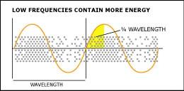 Beregning-of-kvart-bølgelængde