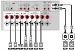 Indgangsudgange på RX-V6A forstærker
