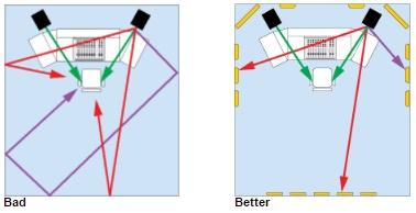 Primacoustics-forklaring-af-refleksion-point-1