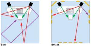 Primacoustics-forklaring af refleksionspunkter-1