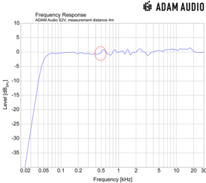 S2v monitor grafikfrekvens