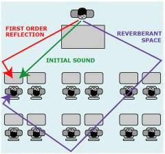 Science-of-akustisk-absorber