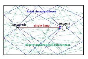 akustiske-diffuser-reflexion-points-300x200