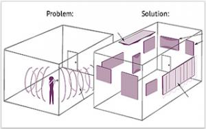 akustiske problemer og løsninger