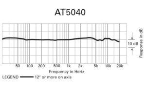 diagram over mikrofonen ved 5040